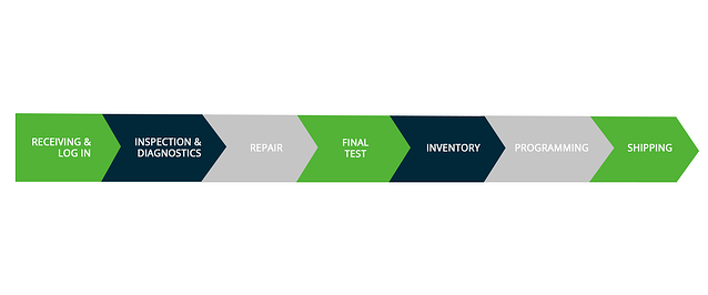 AER Remanufacturing Process Graphic.png